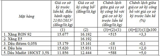 Giá cơ sở mặt hàng xăng dầu do Bộ Công thương công bố