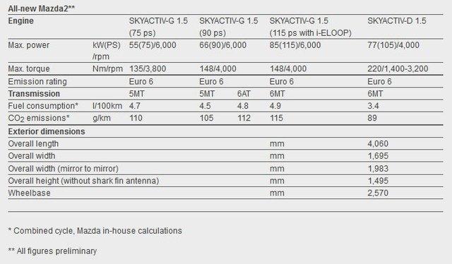 Bảng thông số kỹ thuật của Mazda2 thế hệ mới dành cho thị trường châu Âu.