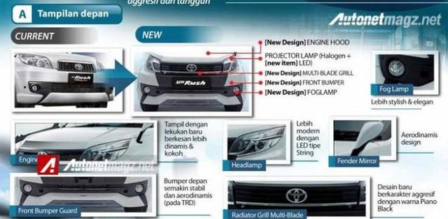 So sánh phần đầu xe cũ - mới trên Toyota Rush.