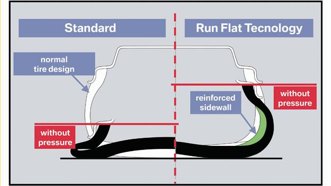 Lốp xe run-flat: Nên dùng hay không? 3