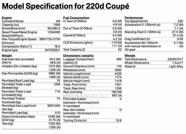 BMW 2-Series Coupe siêu tiết kiệm nhiên liệu 5