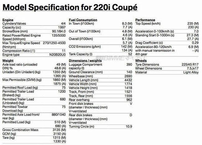 BMW 2-Series Coupe siêu tiết kiệm nhiên liệu 4