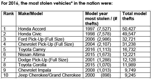 Honda Accord là xe bị ăn trộm nhiều nhất tại Mỹ, hơn Toyota Camry - Ảnh 2.