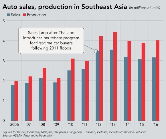 Vì sao xe Trung Quốc tràn vào Đông Nam Á? - Ảnh 3.