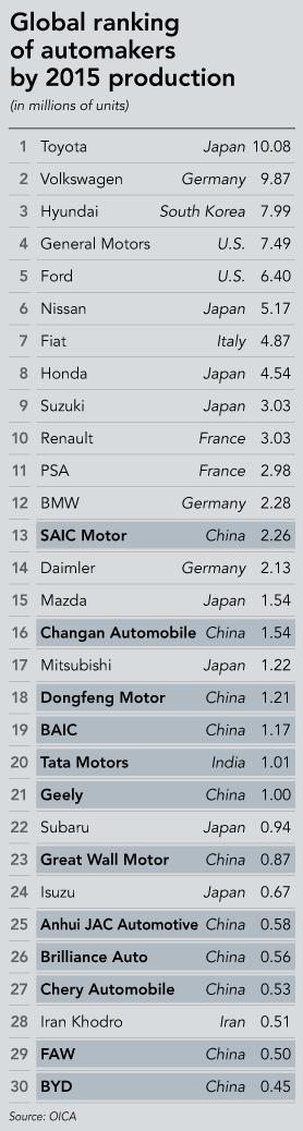 Vì sao xe Trung Quốc tràn vào Đông Nam Á? - Ảnh 4.