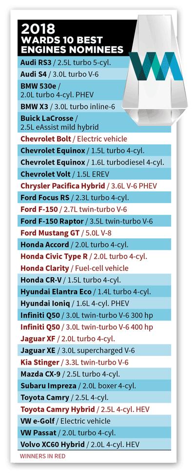 Không có xe Đức nào dùng động cơ tốt nhất năm 2018 - Ảnh 11.