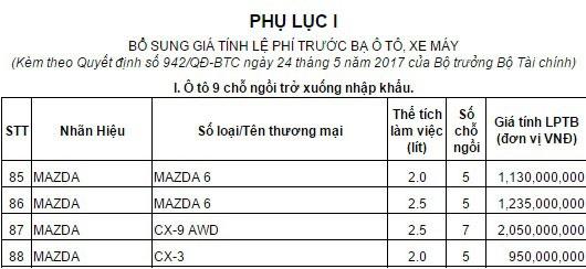Mazda CX-3 có giá tính lệ phí trước bạ 950 triệu Đồng tại Việt Nam - Ảnh 1.