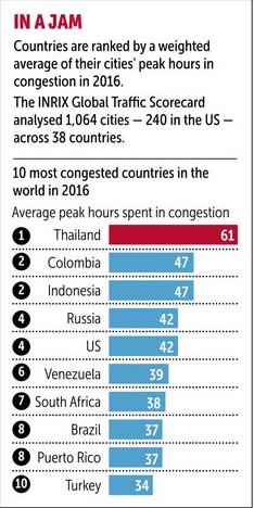Thái Lan đứng đầu danh sách những quốc gia tắc đường nhất thế giới - Ảnh 1.