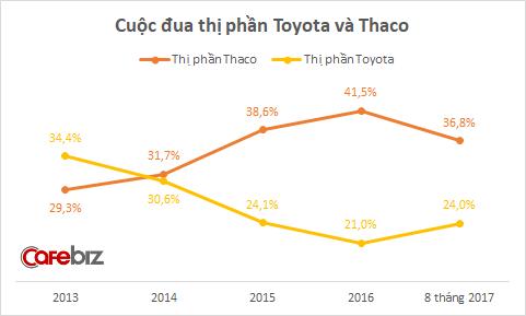 Thị phần của Thaco xuống mức đáng báo động, ngày bị Toyota vượt mặt không còn xa? - Ảnh 1.