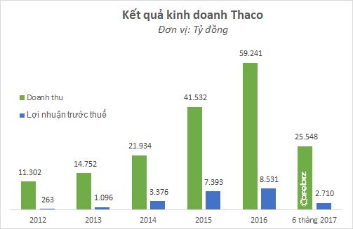 Thị phần của Thaco xuống mức đáng báo động, ngày bị Toyota vượt mặt không còn xa? - Ảnh 2.