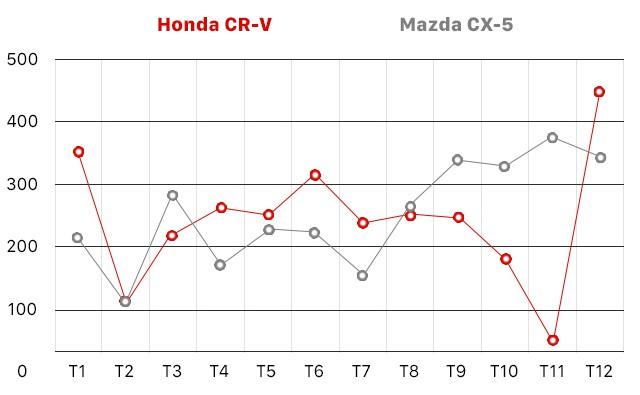 Honda CR-V và 10 năm thăng trầm tại Việt Nam - Ảnh 11.