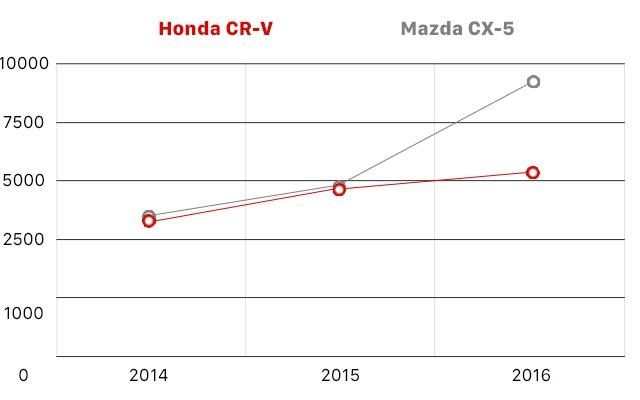 Honda CR-V và 10 năm thăng trầm tại Việt Nam - Ảnh 15.