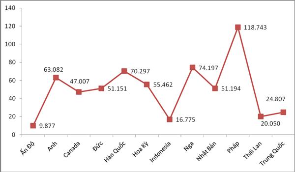 Chi tiết 12 thị trường nhập khẩu ô tô nhìn từ số liệu hải quan - Ảnh 2.