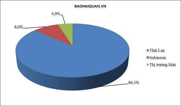 86,5% lượng ô tô nhập tuần qua từ Thái Lan - Ảnh 1.