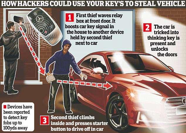 Clip: Trộm sử dụng công nghệ cao đánh cắp xe BMW chỉ trong 23 giây - Ảnh 3.