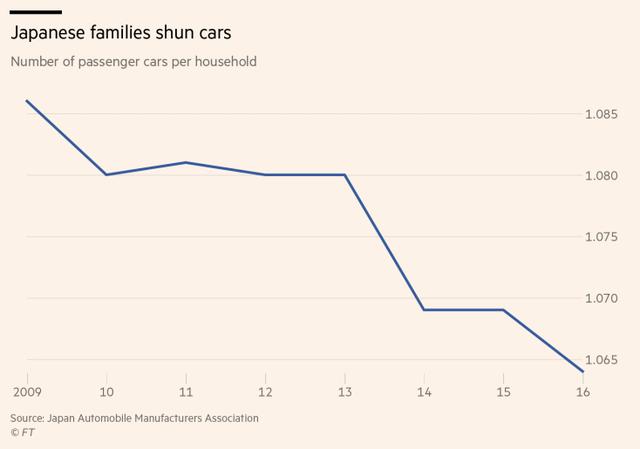 Tại sao mua xe để cua gái tại quê hương của Toyota lại là điều ngày càng bất khả thi? - Ảnh 2.