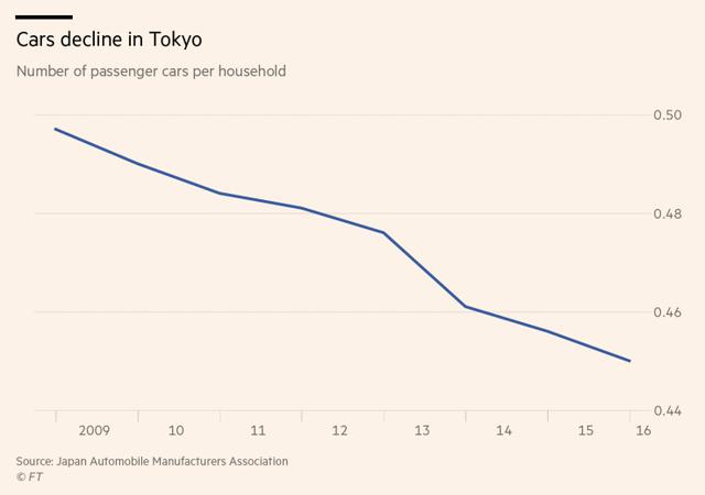 Tại sao mua xe để cua gái tại quê hương của Toyota lại là điều ngày càng bất khả thi? - Ảnh 3.