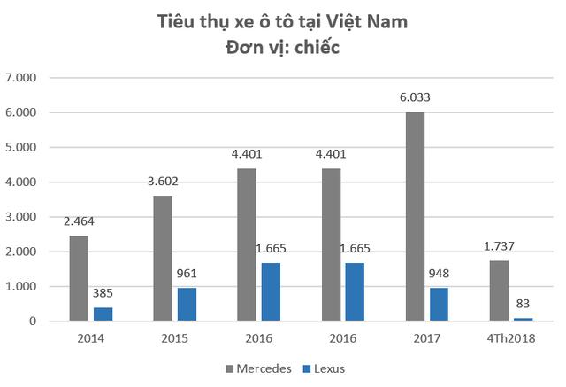 Trong 3 tháng gần nhất, Lexus chỉ tiêu thụ vỏn vẹn 3 ô tô tại Việt Nam  - Ảnh 1.