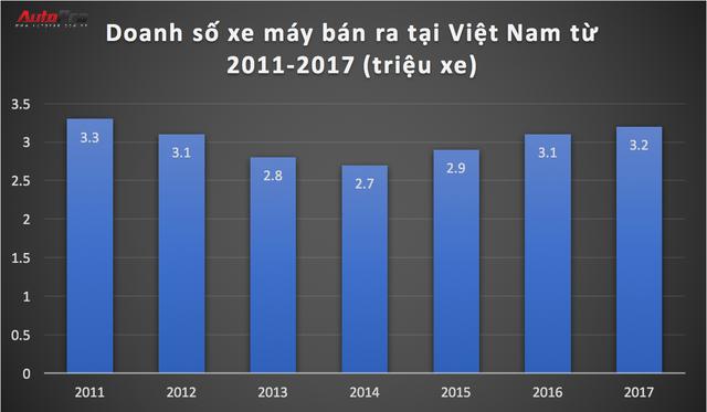 Lấy đủ đà, thị trường xe máy Việt Nam đang hồi sinh mạnh mẽ - Ảnh 1.