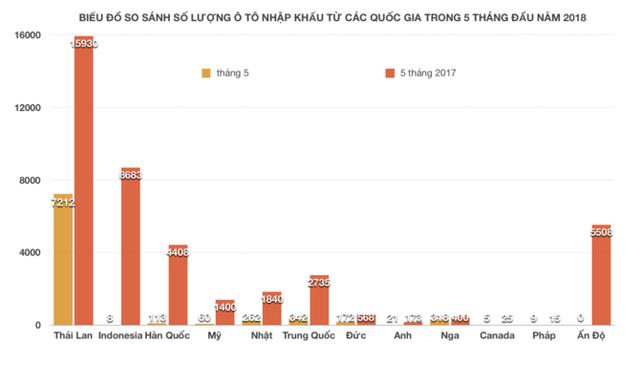 """Nghị định 116 """"cản"""" ô tô nhập khẩu từ quốc gia nào về Việt Nam? - Ảnh 2."""