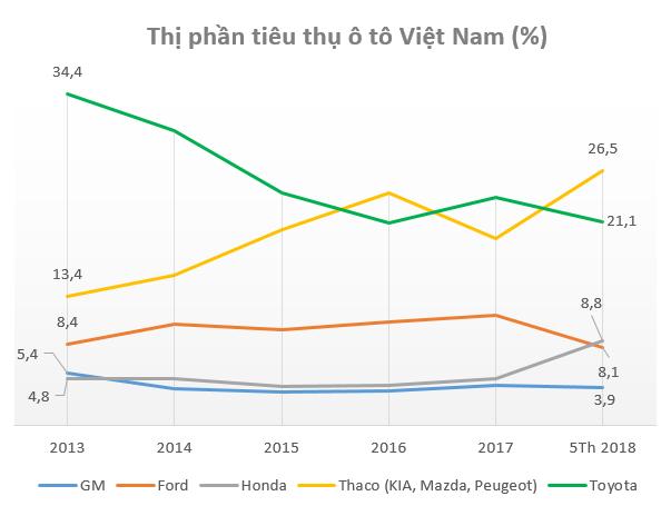 """General Motors Việt Nam hoạt động ra sao trước khi về """"một nhà"""" với VINFAST?  - Ảnh 1."""