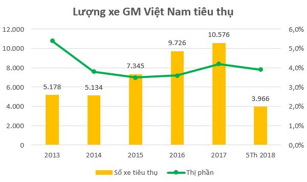 """General Motors Việt Nam hoạt động ra sao trước khi về """"một nhà"""" với VINFAST?  - Ảnh 2."""