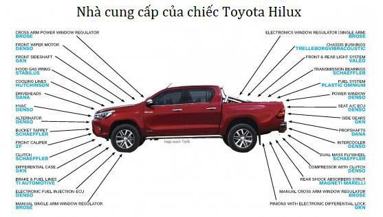 """Sự nhẫn nhịn của Toyota: Bị Mỹ áp thuế do bán quá rẻ, Toyota """"bình tĩnh"""" xây nhà máy và tiếp tục sản xuất """"rẻ rề"""" ngay tại đất Mỹ để đá văng đối thủ - Ảnh 3."""