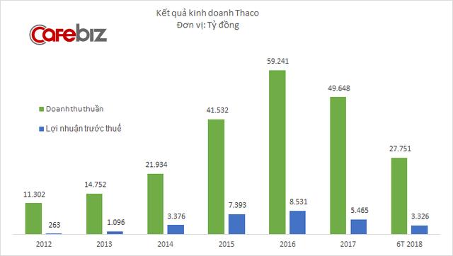 Kia và Mazda cùng bán chạy, lợi nhuận THACO tăng vọt trong quý 2/2018 - Ảnh 1.