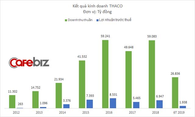 Ô tô vẫn bán chạy, nhưng các loại chi phí rủ nhau tăng vọt, kéo lợi nhuận của THACO xuống thấp kỷ lục - Ảnh 1.