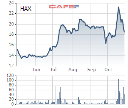 Haxaco: Quý 3 lãi 14 tỷ đồng giảm 53% so với cùng kỳ  - Ảnh 1.