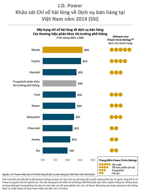 Người Việt hài lòng nhất với dịch vụ bán hàng của Mazda, Toyota và Hyundai xếp dưới - Ảnh 2.