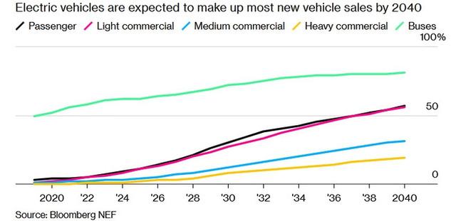 Xe điện khiến ngành công nghiệp dầu nhờn đang phải đối mặt với suy thoái - Ảnh 1.