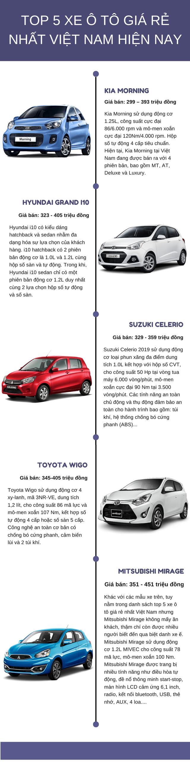 Top 5 xe ô tô giá rẻ nhất Việt Nam hiện nay, giá chỉ từ 300 triệu - Ảnh 1.