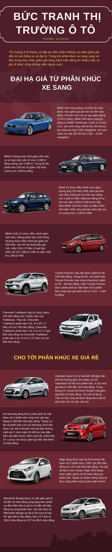 Toàn cảnh thị trường ô tô tháng 12/2019: Đua nhau giảm giá hàng trăm triệu đồng, cơ hội vàng cho người tiêu dùng  - Ảnh 1.