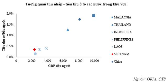 Dư địa tăng trưởng ngành còn rất lớn, VEA, THACO, VinFast được đánh giá như thế nào? - Ảnh 2.
