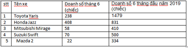 Xe hatchback hạng B giảm giá mạnh cạnh tranh với xe hạng A - Ảnh 3.