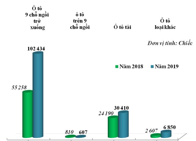 Việt Nam nhập khẩu hơn 140.000 xe ô tô trong năm 2019  - Ảnh 1.