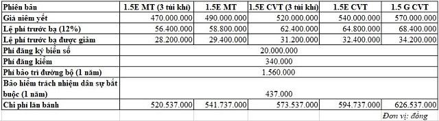 Chi phí lăn bánh của những mẫu ô tô bán chạy tại Việt Nam hiện nay  - Ảnh 2.