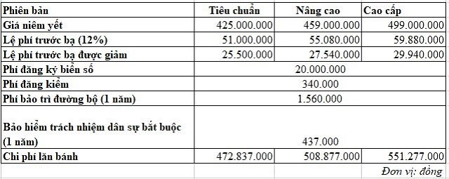 Chi phí lăn bánh của những mẫu ô tô bán chạy tại Việt Nam hiện nay  - Ảnh 6.