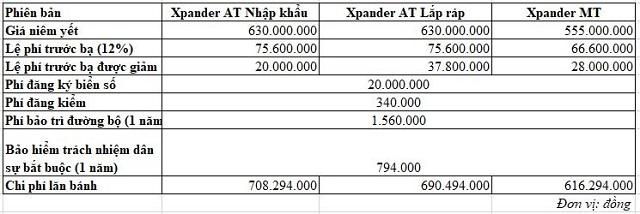 Chi phí lăn bánh của những mẫu ô tô bán chạy tại Việt Nam hiện nay  - Ảnh 8.