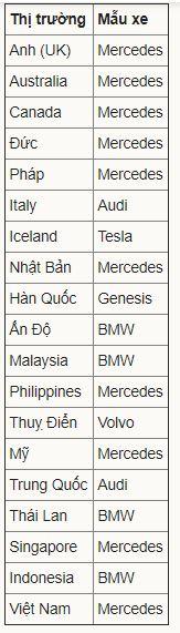 Các hãng xe sang được ưa chuộng nhất ở mỗi quốc gia - Ảnh 2.