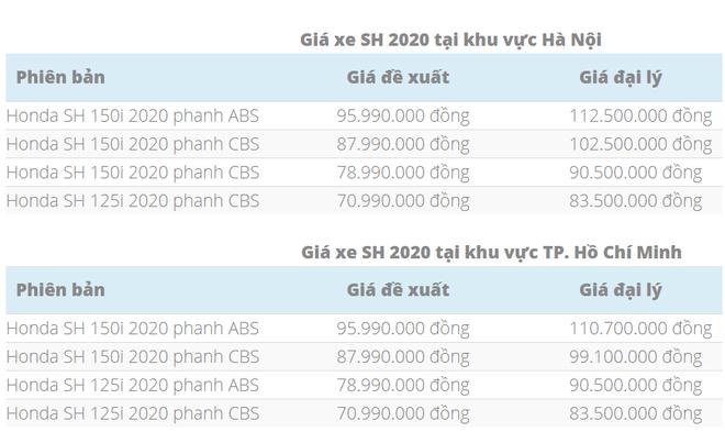 Bảng giá Honda SH tháng 11 tại đại lý để tham khảo. Tùy khu vực, giá xe sẽ chênh lệch khác nhau.