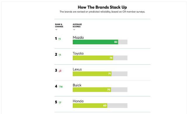 Các hãng xe Nhật Bản được lòng thị trường Mỹ; Mazda vượt Toyota lên vị trí số 1  - Ảnh 2.