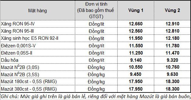 [Nóng] Từ 15h chiều nay, giá xăng dầu giảm mạnh chưa từng có - Ảnh 1.