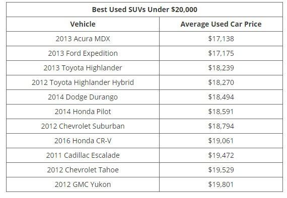 Những mẫu xe cũ đáng đồng tiền nhất theo từng mức giá - Ảnh 6.