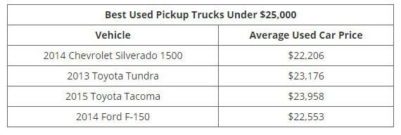 Những mẫu xe cũ đáng đồng tiền nhất theo từng mức giá - Ảnh 7.