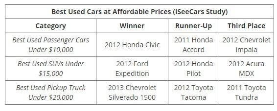 Những mẫu xe cũ đáng đồng tiền nhất theo từng mức giá - Ảnh 9.