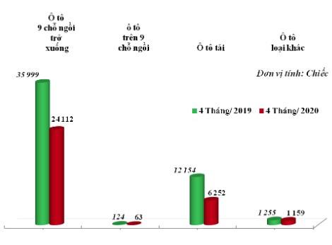 Ô tô nhập khẩu về Việt Nam tăng giá hàng trăm triệu đồng/chiếc - Ảnh 1.