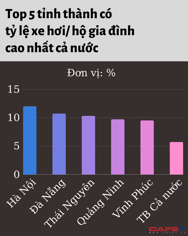 Tỷ lệ hộ gia đình sở hữu xe hơi ở TP.HCM nằm ngoài Top 5 cả nước, thấp hơn Lào Cai - Ảnh 1.