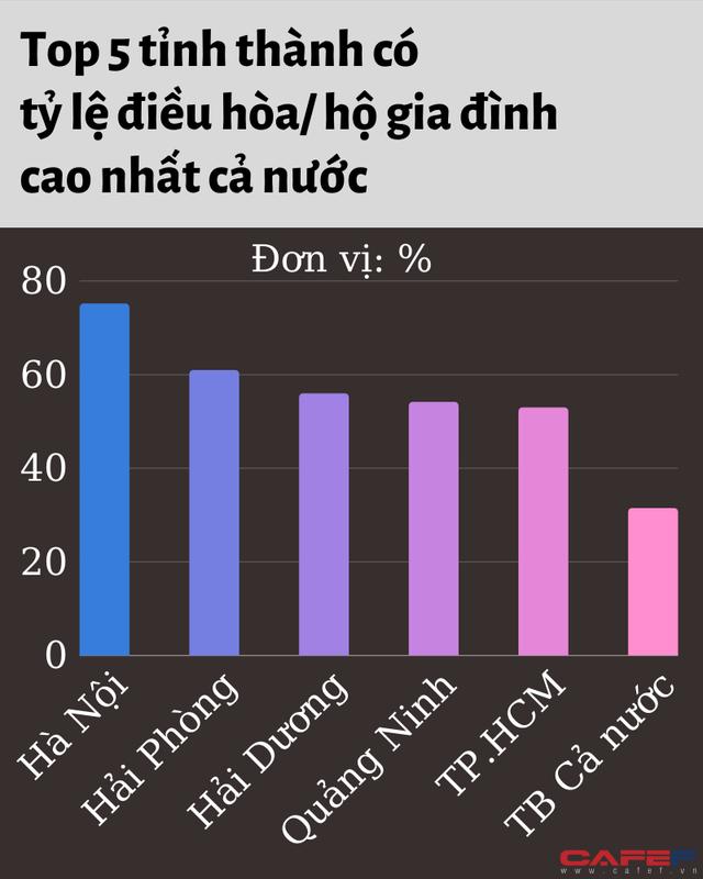 Tỷ lệ hộ gia đình sở hữu xe hơi ở TP.HCM nằm ngoài Top 5 cả nước, thấp hơn Lào Cai - Ảnh 2.